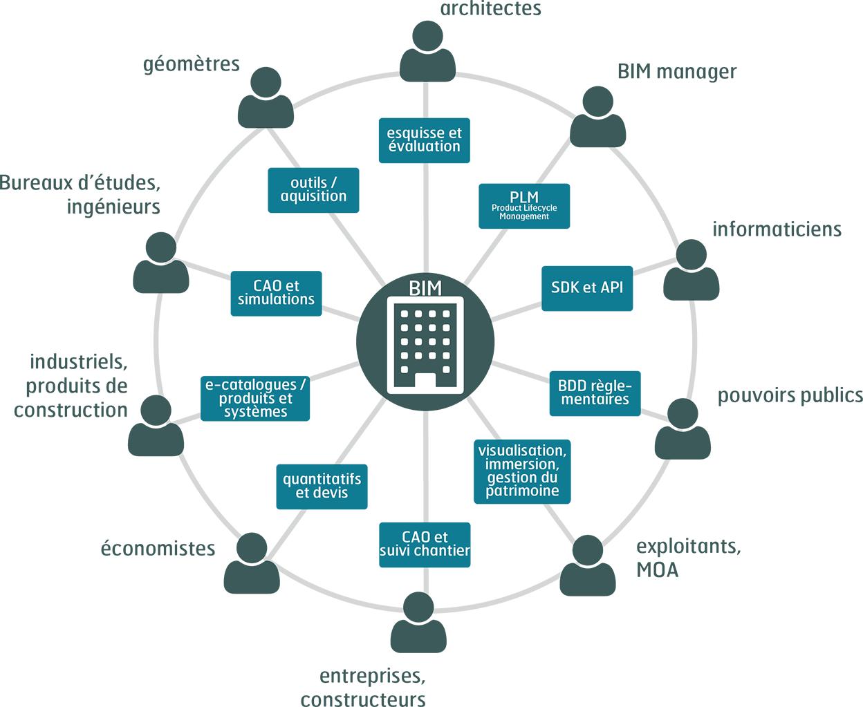 bim-diagramme